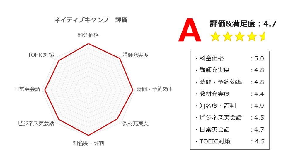 ネイティブキャンプの評価グラフ